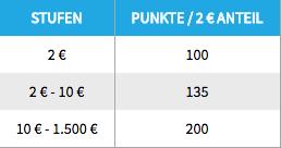Einzahlungsbonus Tabelle Netbet