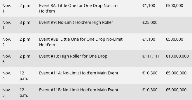 Turnierplan WSOPE Events