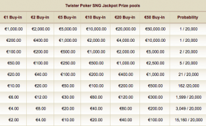 Payout Table Twister
