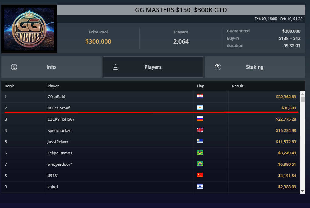 Final Table GGMasters Event 09.02.2020