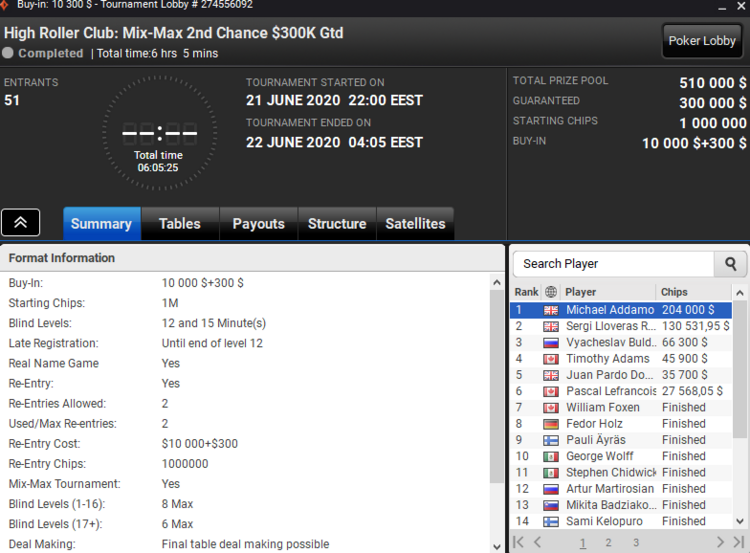Mix-Max High Roller Club results
